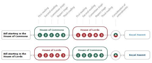 Flow chart of the process of how a United Kingdom Bill becomes an Act of Parliament
