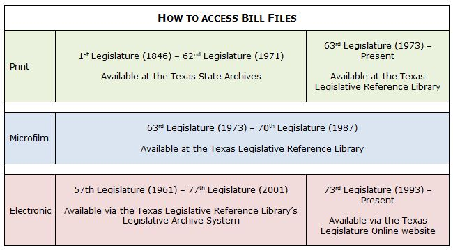 Table detailing how to access bill files