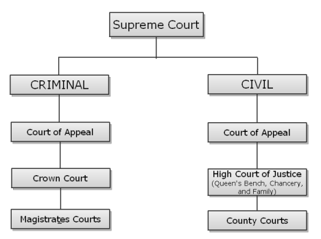 Basic chart showing the structure of the English court system